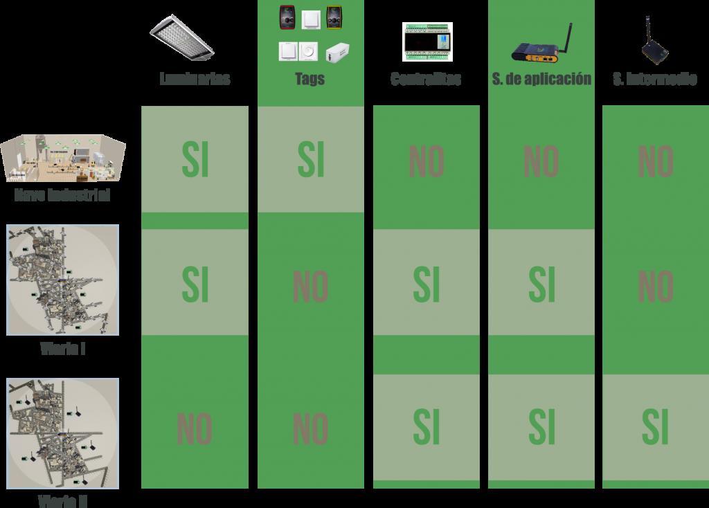 35 Dispositivos de escenarios de ejemplo