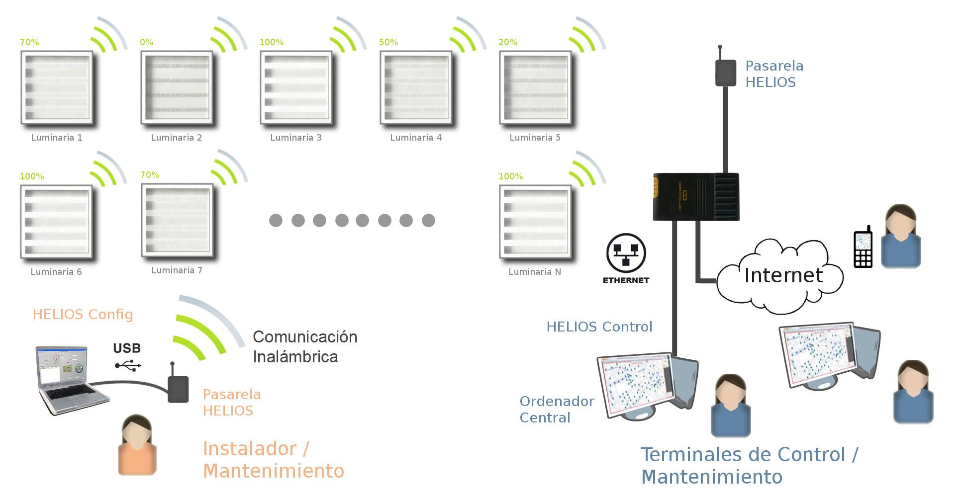 esquema-helios-completo